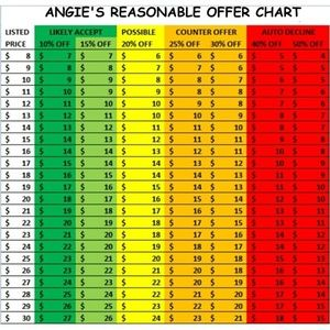 REASONABLE OFFER CHART